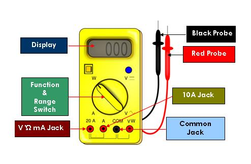 phone wires diagram with How To Use A Multimeter In Mobile Phone Repairs on Installation And Earthing Electric Fence additionally How To Install An Ether  Jack For A Home  work likewise UKphonecatwiring together with Headphones Volume Controls Do Not Work After 4 Pole Jack Repair together with working sundries adapters Doublers Couplers.